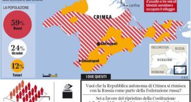Referendum in Crimea. A un passo dall'incendio