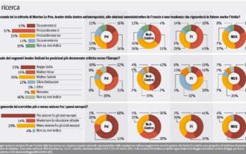 Gli italiani e il vento anti europeo: uno su due chiede più unione