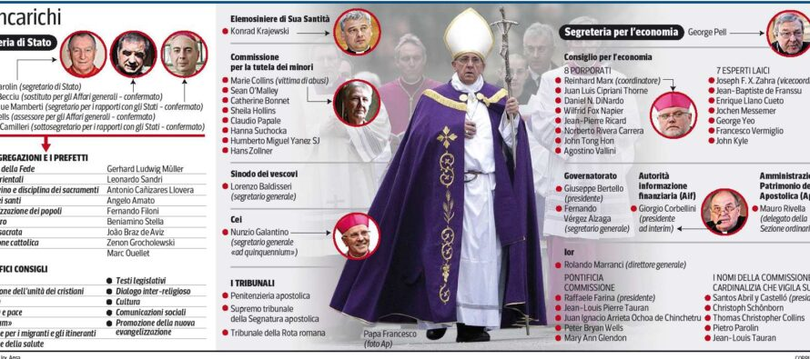 Tutti gli uomini della Chiesa di papa Francesco