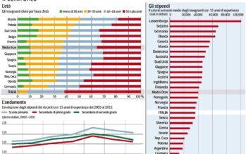 Posti tagliati e pensioni rinviate L'Italia degli insegnanti maltrattati