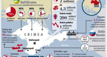 Quei «tesori» che fanno gola a Putin Turismo, basi militari e vie dell'energia