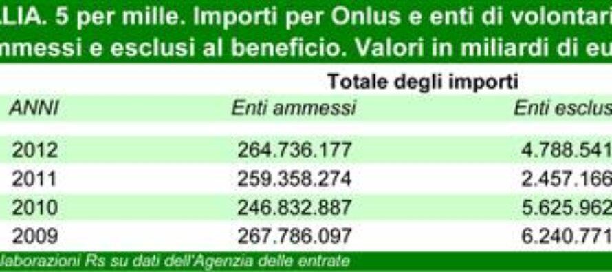 5 per mille, devoluti 264,7 milioni di euro nel 2012