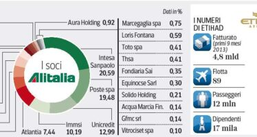 Alitalia: rilancio di Linate, cargo a Malpensa