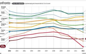 Crescita, più donne al lavoro in Italia