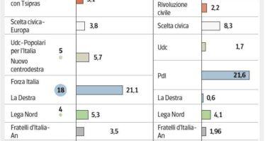 Europee: Pd al 33%, ma il primo partito è l'astensione