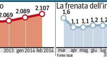 Inflazione zero nelle città Il debito a 2.107 miliardi