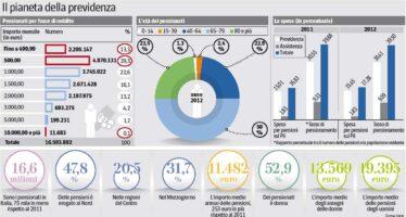 Sette milioni di pensionati sotto i mille euro