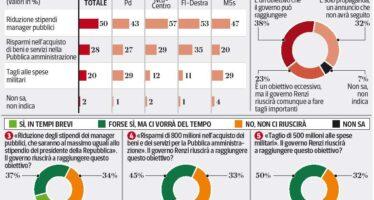 Gli italiani e le priorità dei tagli : prima i maxistipendi, in coda la difesa