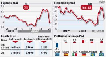Draghi: un piano per le piccole imprese
