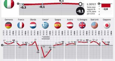 Il ciclo delle politiche di austerity può davvero chiudersi così?