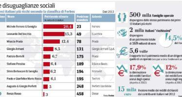 Censis: «I dieci italiani più ricchi? Valgono come 500 mila operai»