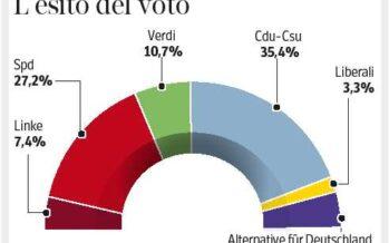 Dalla Germania una pattuglia antieuro Merkel in calo, Schulz trascina la Spd