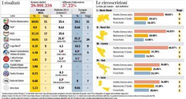 Il premier e i primi effetti del voto sulla I nuovi equilibri nel governo Renzi