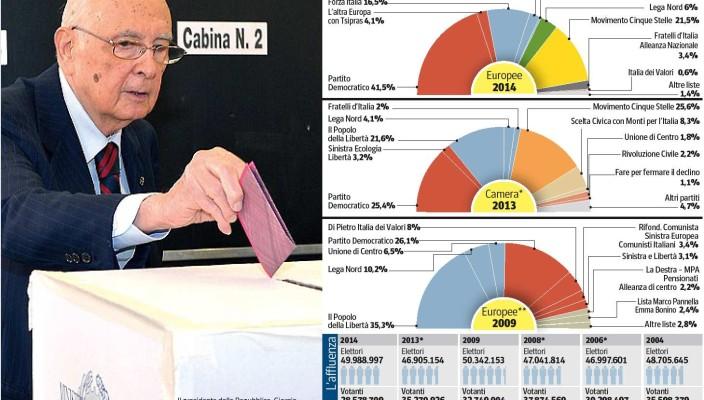 Elezioni  Un risultato senza precedenti Nuovi equilibri per