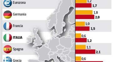 Padoan «Italia, l'export aiuta la crescita Debito alto, servono le riforme»