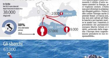 """""""Ottocento migranti morti negli ultimi cinque giorni è un omicidio di massa"""" L'Onu lancia l'allarme"""