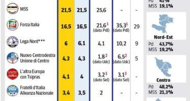 Europee. Successo del Pd I 5 Stelle lontani La caduta di Forza Italia