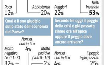 La crisi preoccupa Ma per un italiano su 4 il peggio è alle spalle