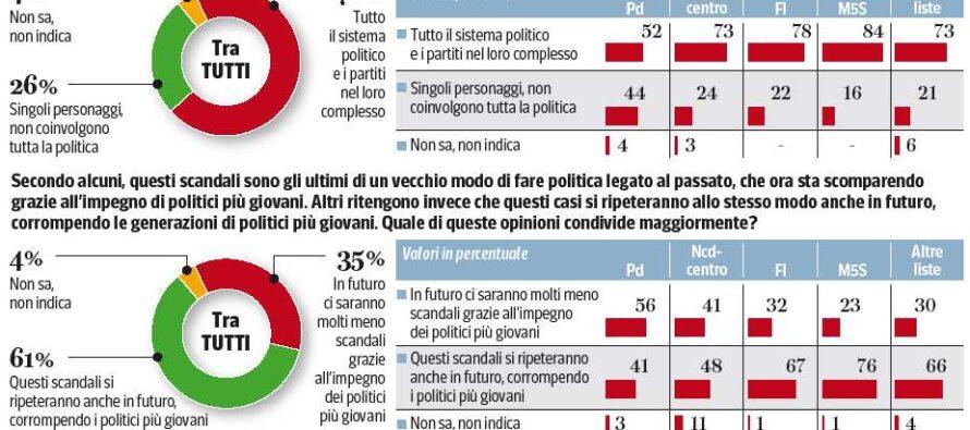 Per sette italiani su dieci «la corruzione coinvolge tutto il sistema politico»
