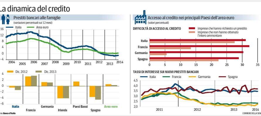 Il caro-prestiti per le imprese italiane: pagano fino all'1,3% di interessi in più