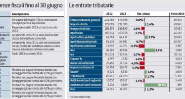 Irpef, Imu, Tasi: a giugno l'assedio delle scadenze fiscali