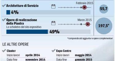 «L'Expo è a rischio», scontro Maroni-Renzi