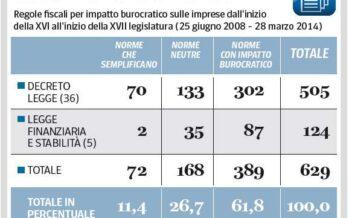 Fisco a ostacoli, 629 norme in sei anni