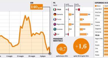 Ocse: l'Italia accelera, unica nel G7 La spinta della produzione industriale