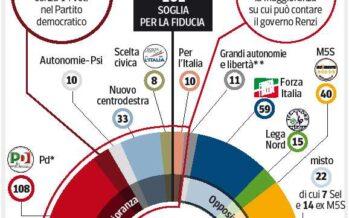 Renzi fa pesare il 40,8% alle urne: basta, si decide a maggioranza
