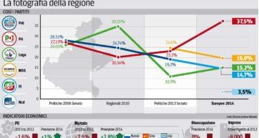 Tasse, imprese e indipendentismo Lega e Pd si contendono il Veneto