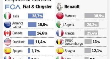 Fiat Chrysler con Renault Prima alleanza industriale