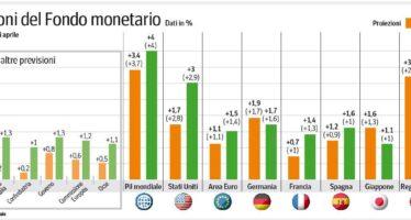 Il Fondo taglia la crescita dell'Italia, allarme conti
