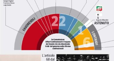 Immunità ai senatori Pd, Forza Italia e Lega votano compatti