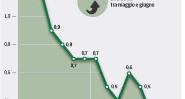 Prezzi alimentari mai così giù dal '97 Il carovita frena ancora, più 0,3%