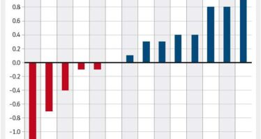 Primo sì dell'Europa all'Italia L'Ecofin: più crescita e occupazione
