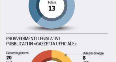 Il percorso a ostacoli delle riforme Servono altri 812 provvedimenti