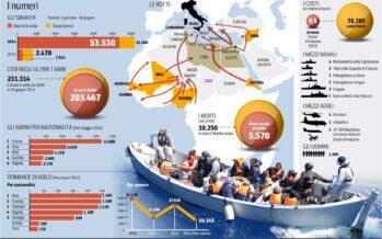 Oltre 61 mila persone sbarcate da inizio anno