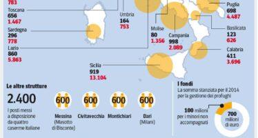 Sbarchi, ecco il piano sull'accoglienza Alla Lombardia lo sforzo maggiore