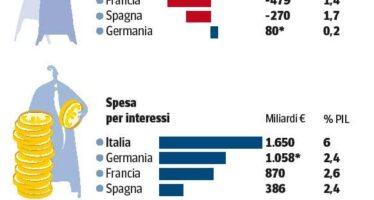 Gli interessi record del debito Spesi finora 1.650 miliardi
