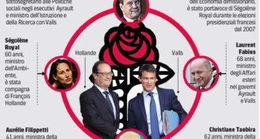 Francia, l'austerità spacca il governo Hollande estromette l'ala sinistra