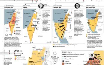 Gaza, il ritiro e l'occasione (perduta) per la pace