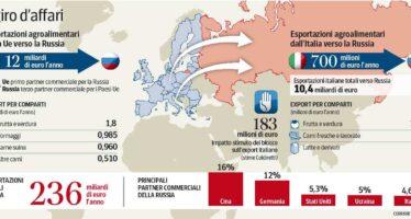 Bando russo sull'import, la lista di Putin