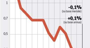 Prezzi e consumi fermi Dieci città in deflazione Fiducia a picco in Germania