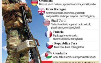 Armi ai kurdi. Perché no