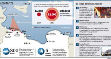 Contrabbando di uomini al posto del petrolio. La Sconfitta della democrazia in Libia