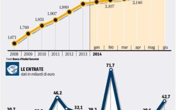 Debito, nuovo record Pesano i pagamenti arretrati alle imprese