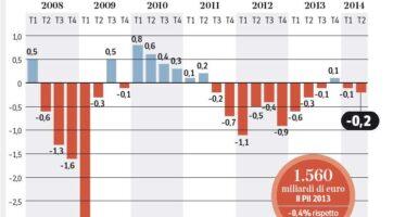 Moody's: recessione per il 2014 Ma l'Ocse vede una fase positiva