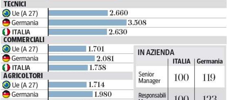 L'Europa: i salari tedeschi non crescono abbastanza Il confronto con l'Italia