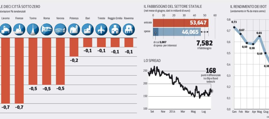 Ue in trincea sulle riforme (e anche Parigi trema)