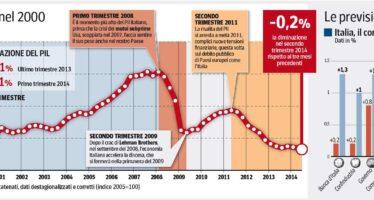 La frenata dell'Italia, il Pil scende dello 0,2%